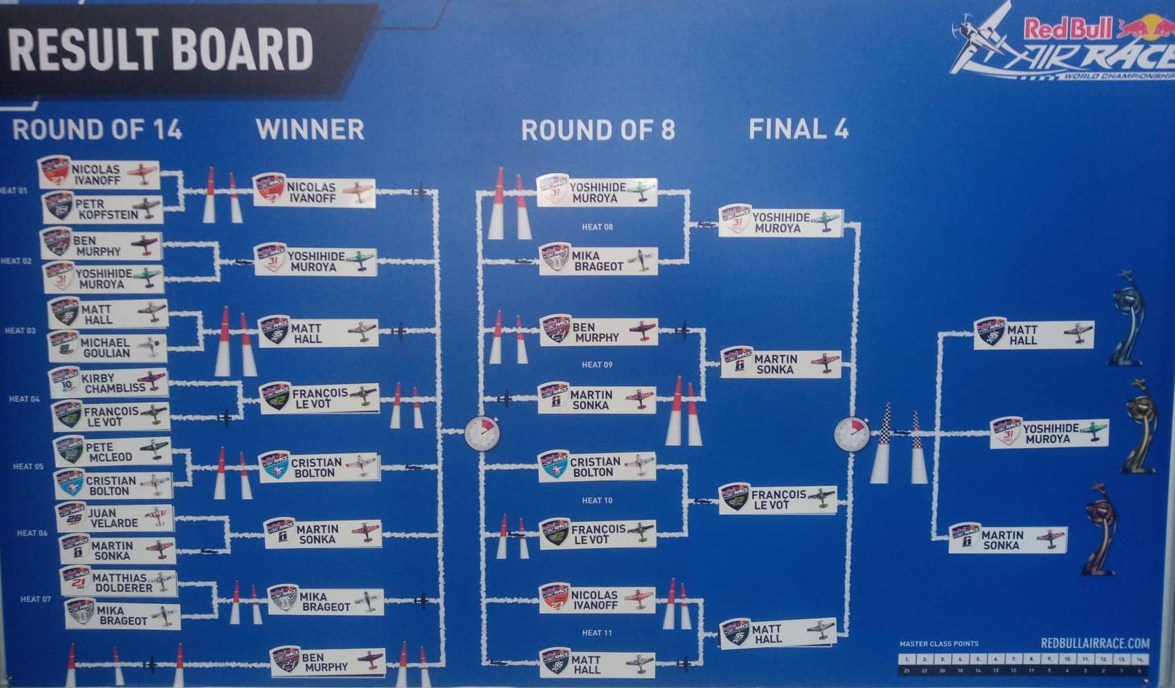 Konečné výsledky Red Bull Air Race v Kazani 2019