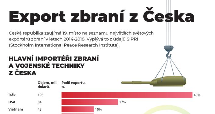 Kam a kolik zbraní vyváží Česká republika?