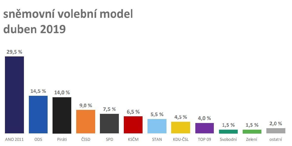 Sněmovní dubnový volební model agentury Median