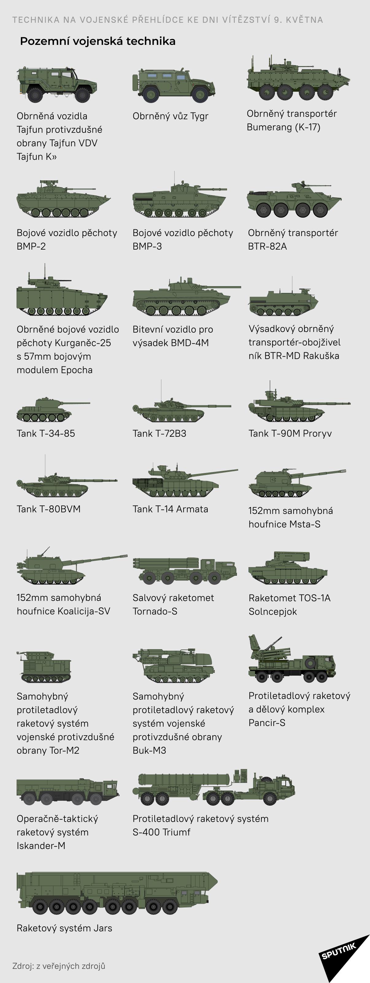 Pozemní vojenská technika - Sputnik Česká republika