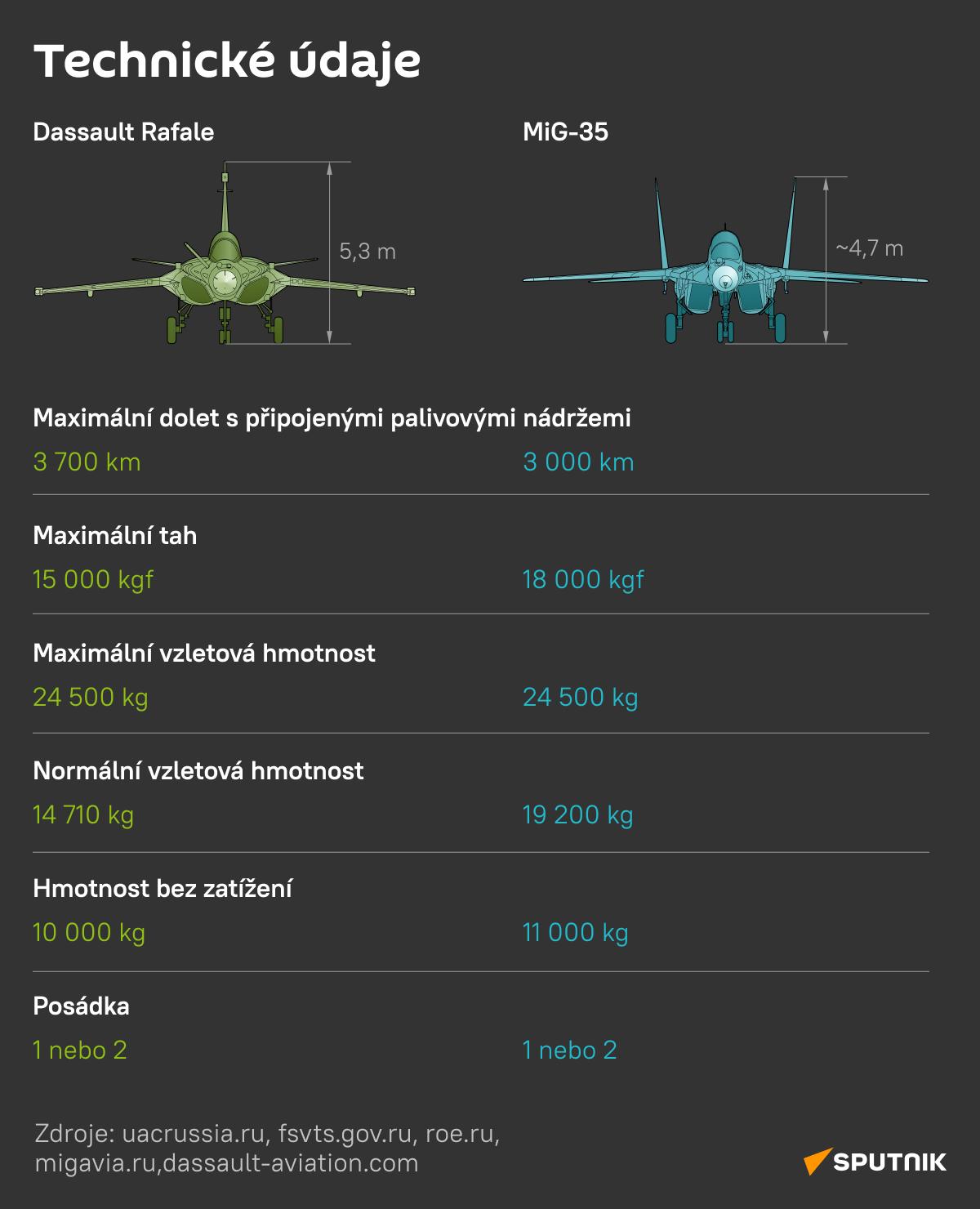 Dassault Rafale versus MiG-35: Technické údaje 2 - Sputnik Česká republika