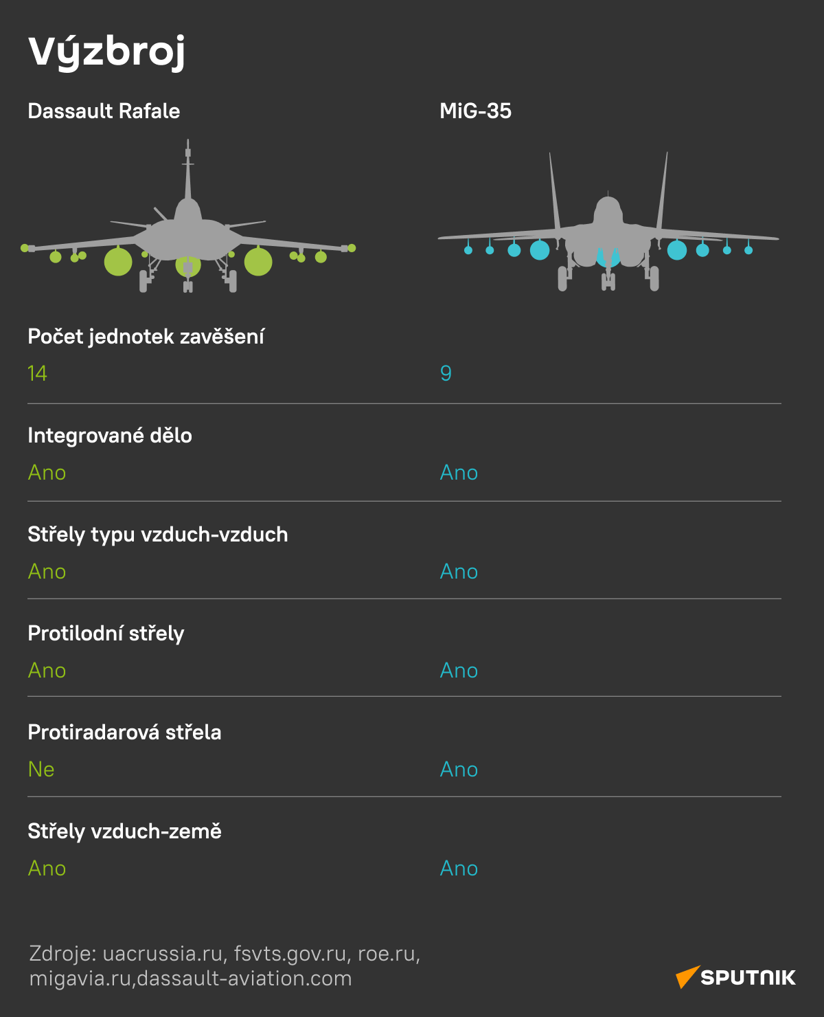 Dassault Rafale versus MiG-35: Výzbroj - Sputnik Česká republika