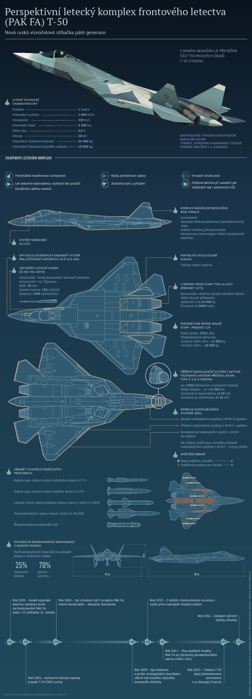 Suchoj T-50 (PAK FA): technické charakteristiky