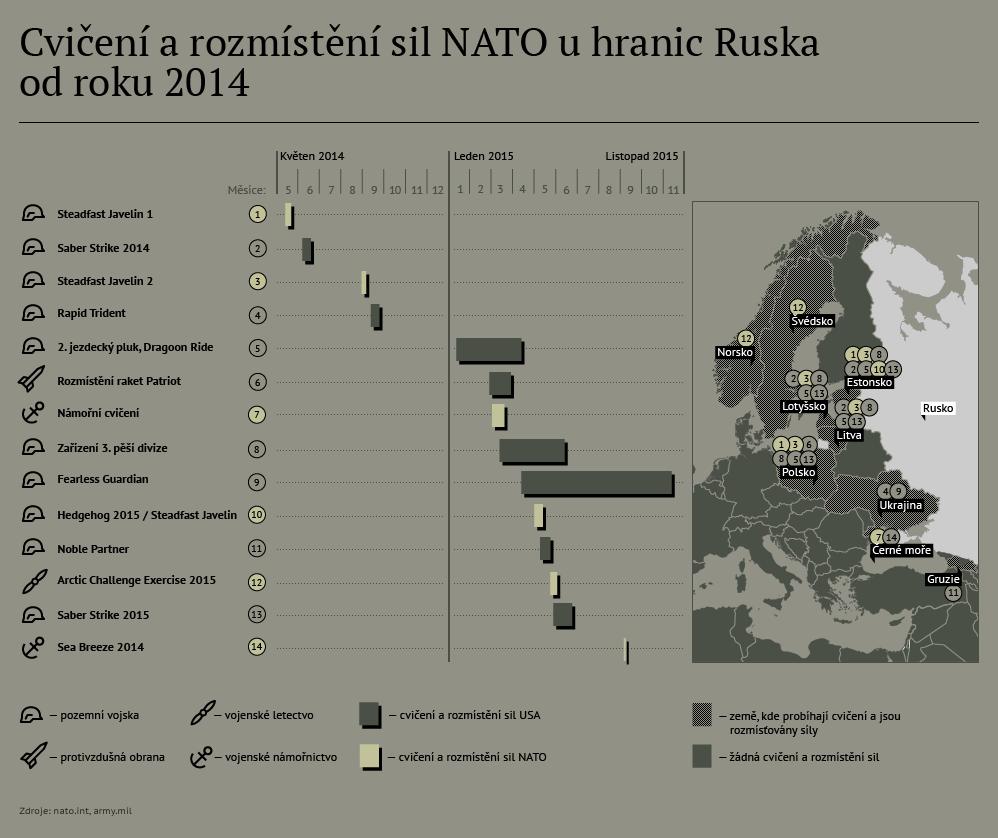 Cvičení a rozmístění sil NATO u hranic Ruska od roku 2014