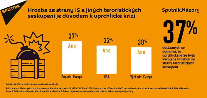 Teroristická hrozba zesiluje uprchlickou krizi v Evropě