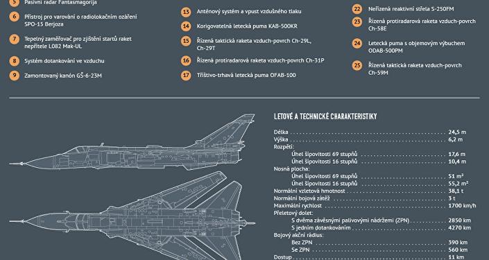 Frontový bombardér Su-24M
