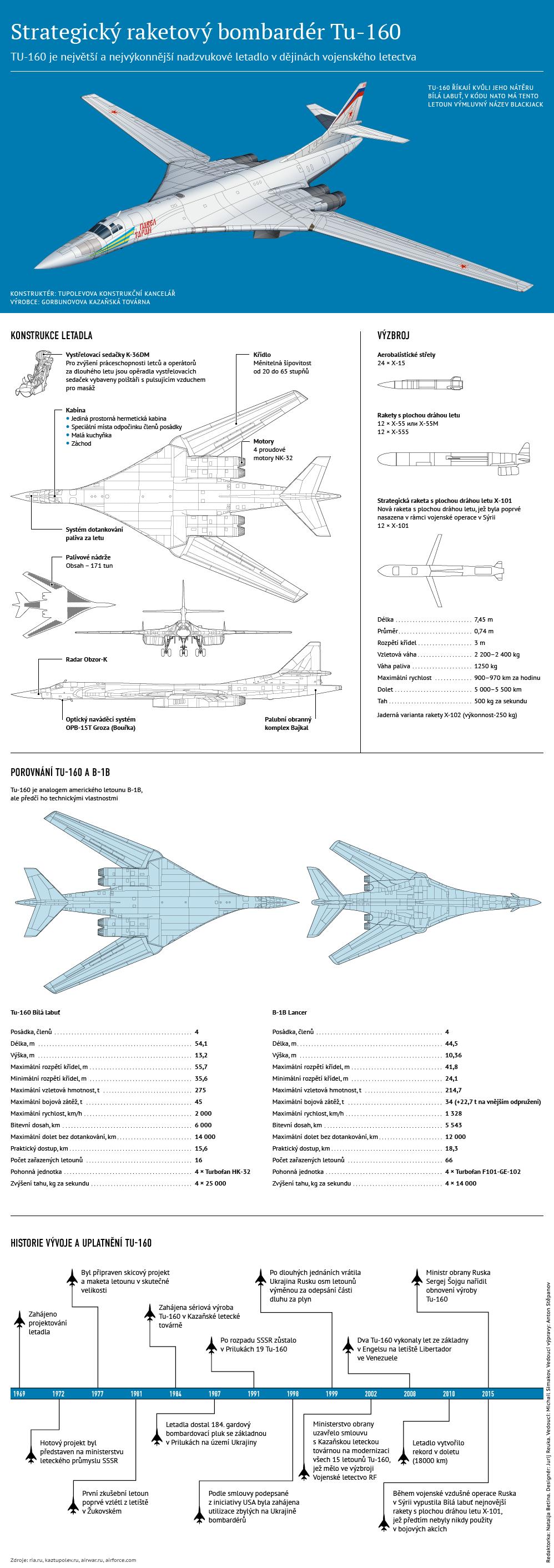 Tu-160: největší a nejvýkonnější nadzvukové letadlo na světě