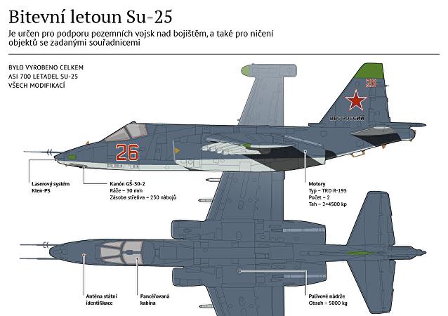 Bitevní letoun Su-25
