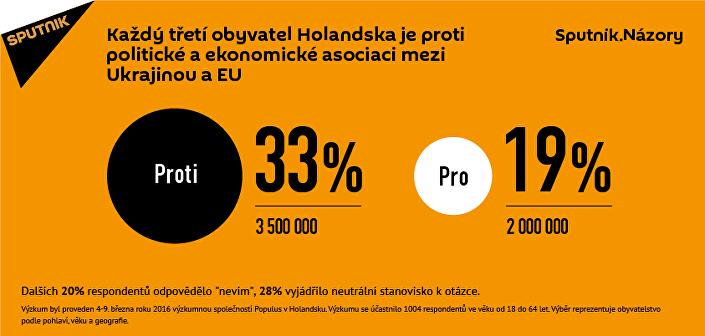 Třetina obyvatel Nizozemí nechce vidět Ukrajinu v EU