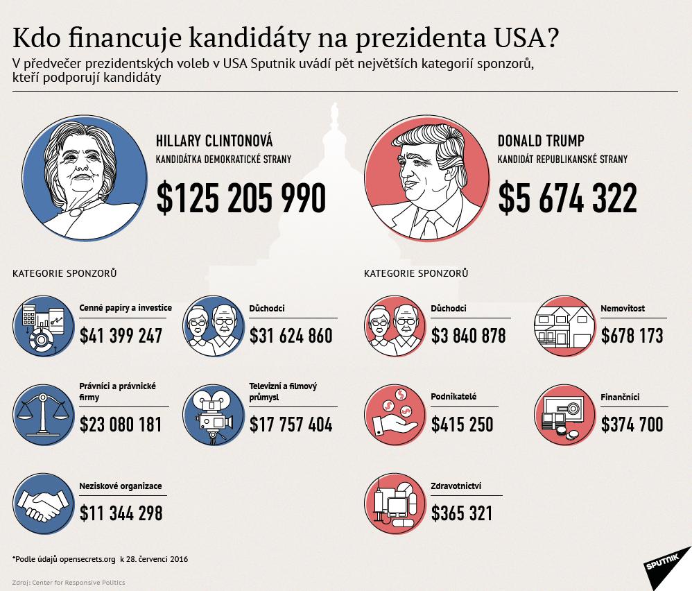 Kdo financuje kandidáty na prezidenta USA?