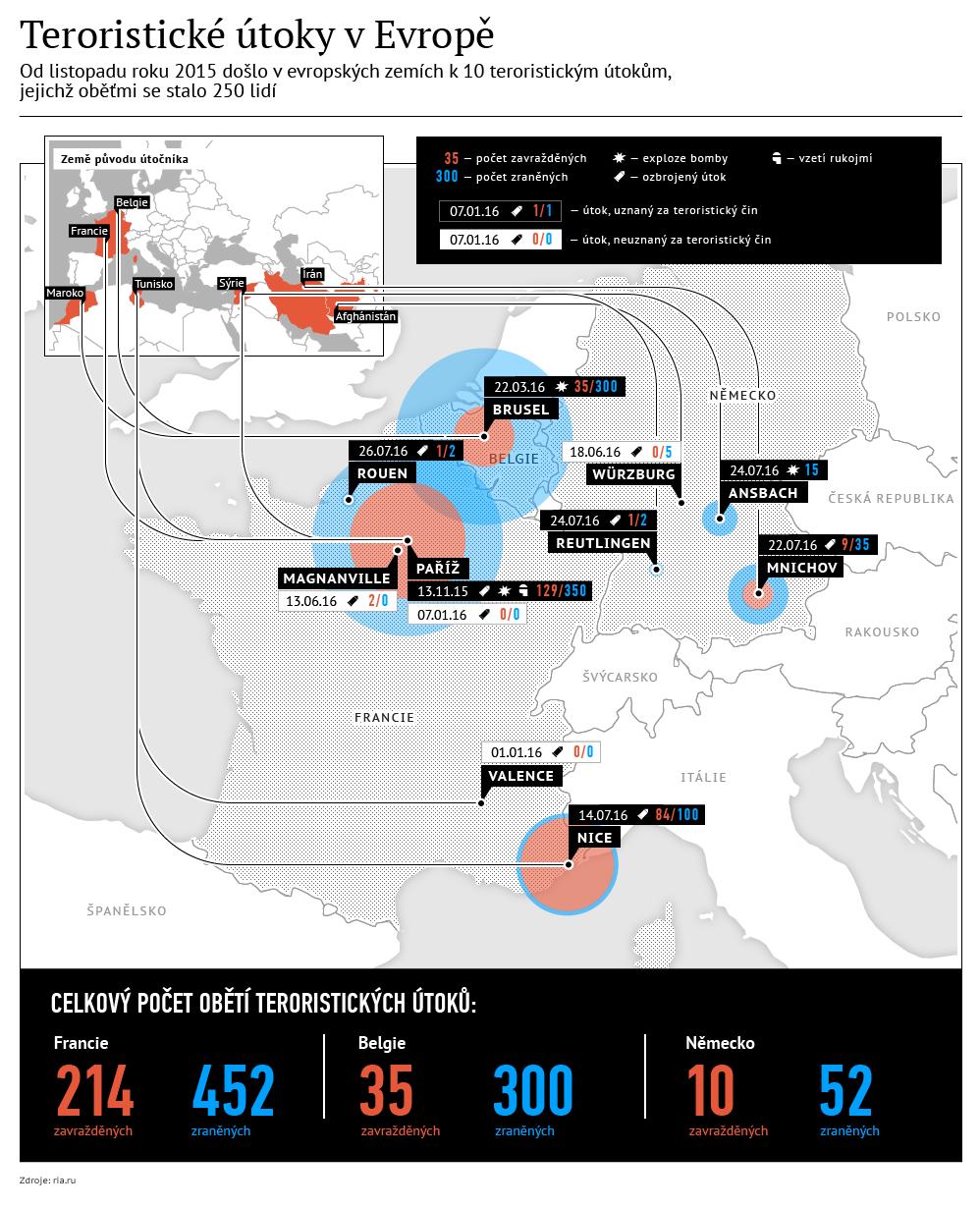 Teroristické útoky v Evropě
