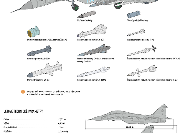 Víceúčelový stíhací letoun MiG-35