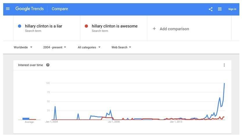 Google manipulace