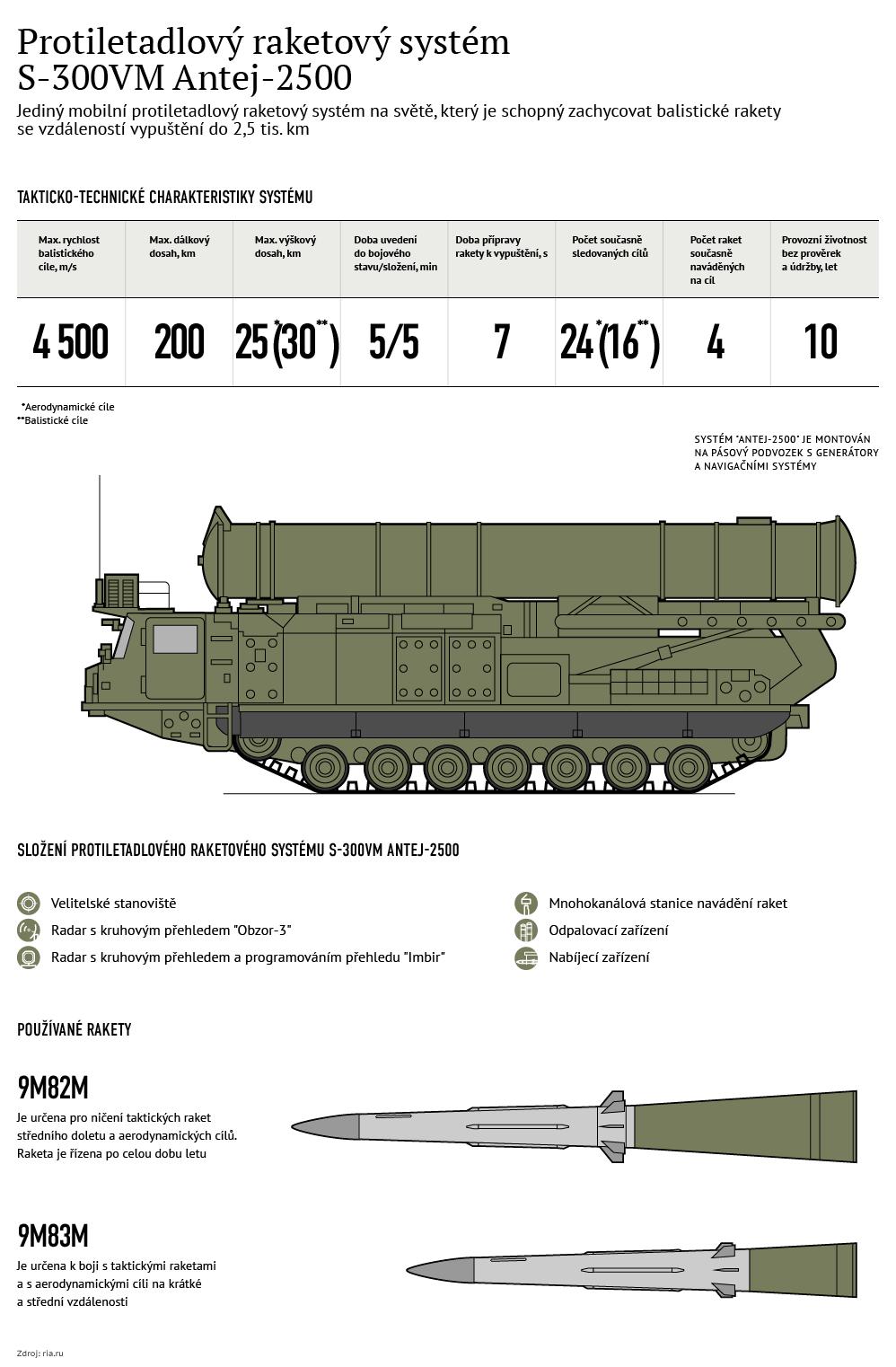 Protiletadlový systém S-300