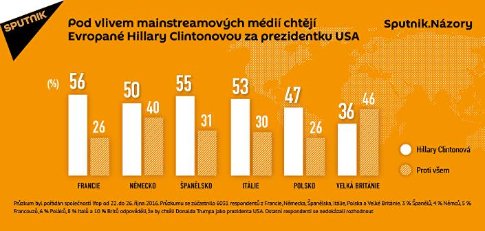 Vlivem mainstreamových médií Evropané sympatizují s Clintonovou