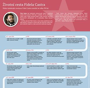 Životní cesta Fidela Castra
