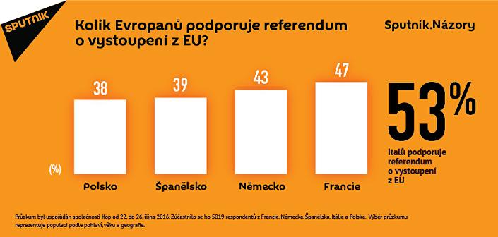 Průzkum v EU odhalil velký počet euroskeptiků