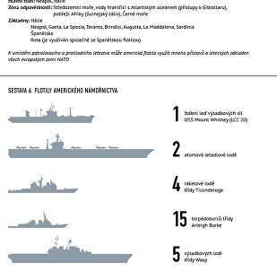 6. flotila amerického námořnictva