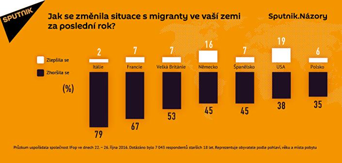 Průzkum. Změnila se situace s migranty ve vaší zemi za rok?