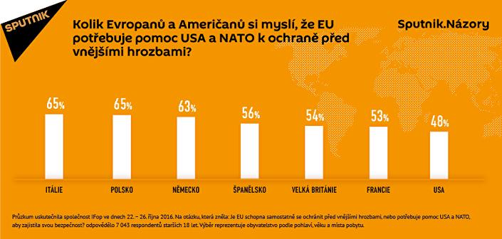 Průzkum: Evropané a Američané hodnotí různě užitečnost NATO pro EU