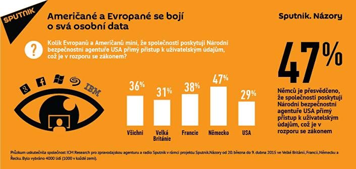 Američané a Evropané se bojí o svá osobní data