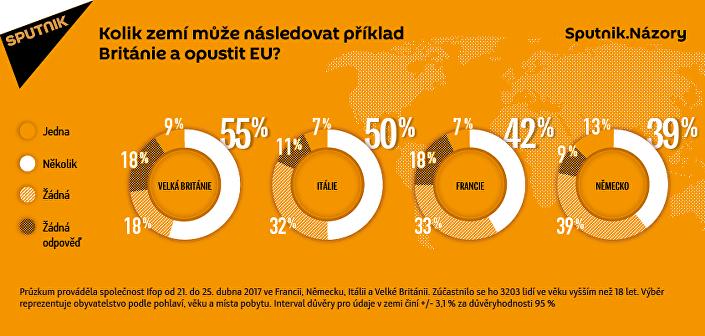 Průzkum: Evropané připouští, že se brexit může zopakovat v jiných zemích