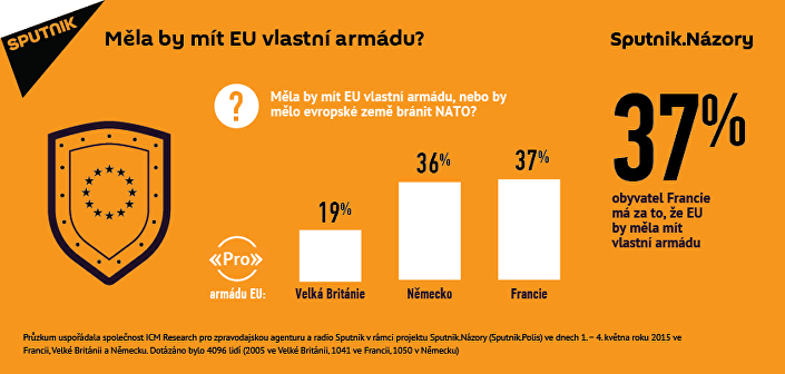 NATO by měla nahradit armáda EU, myslí si téměř třetina Evropanů