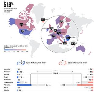 Sankce proti Rusku a jejich dopad na mezinárodní obchod