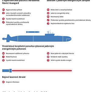 Ozbrojené síly Ruské federace dnes a zítra