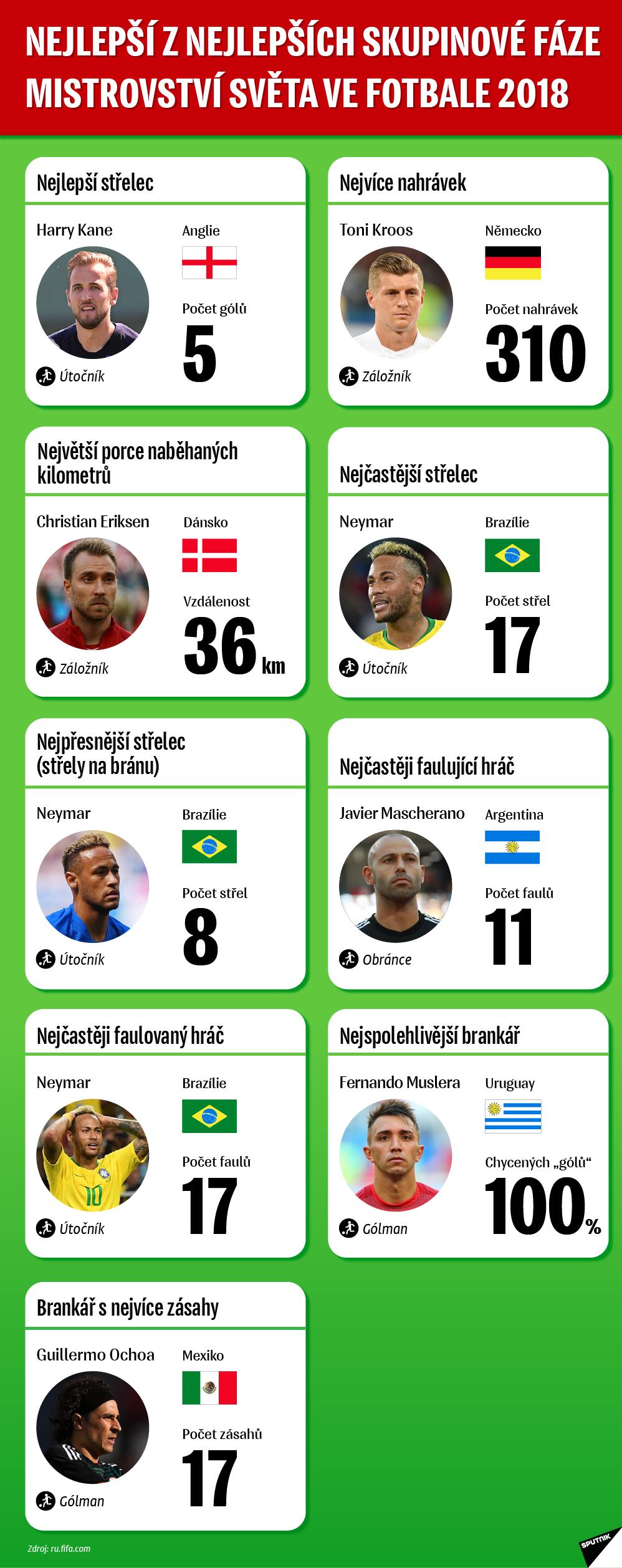 Kane, Kroos, Neymar. Vládci skupinové fáze MS 2018