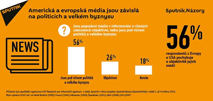 Průzkum: Média Ameriky a Evropy jsou závislé na politicích a velkém byznysu