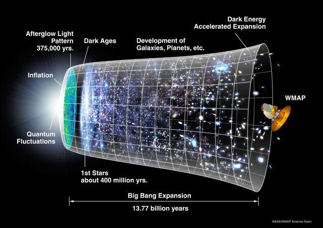 Schéma vývoje vesmíru za 13,77 miliardy let