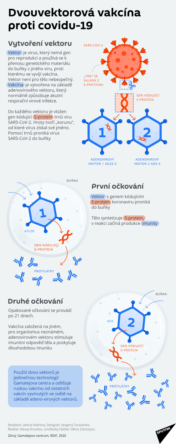 Vakcína Sputnik V - Sputnik Česká republika