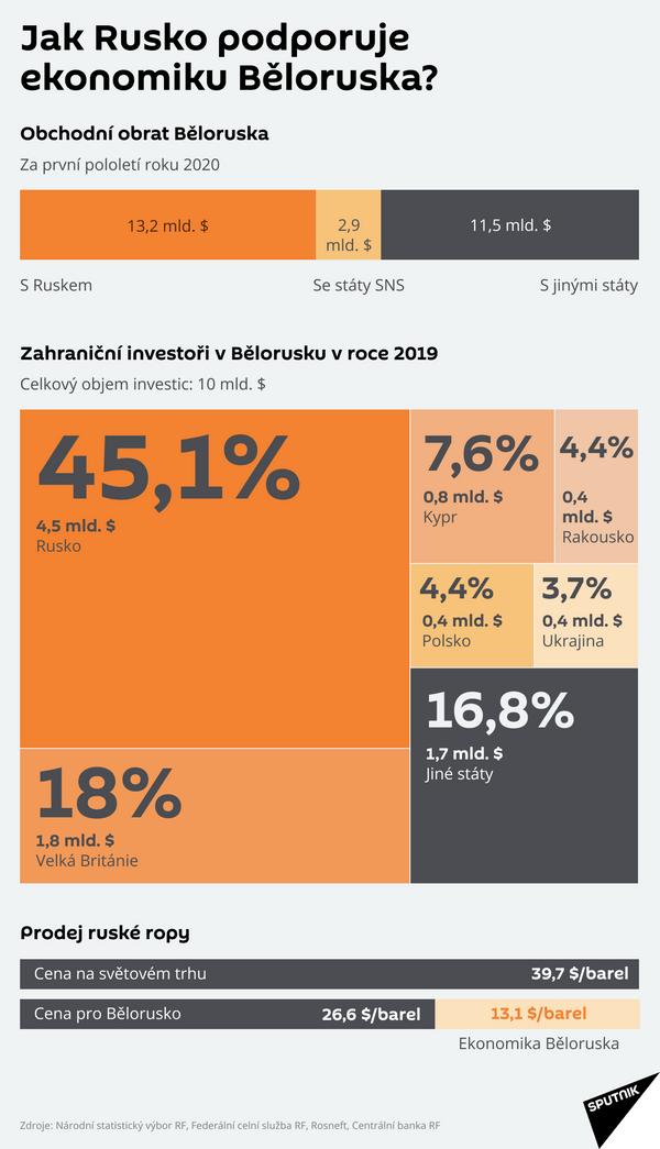 Jak Rusko podporuje ekonomiku Běloruska? - Sputnik Česká republika