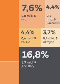 Jak Rusko podporuje ekonomiku Běloruska?