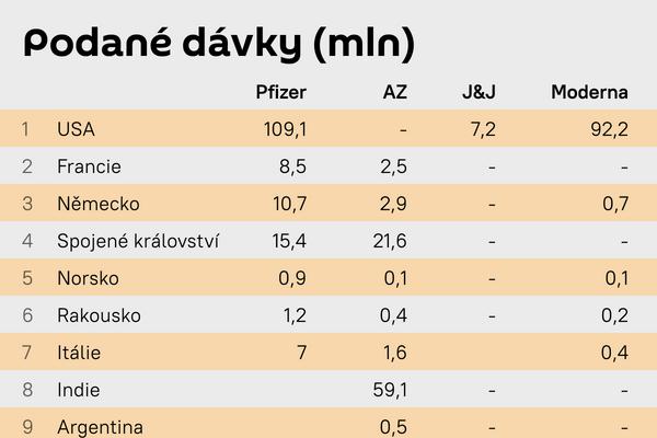 Podané dávky - Sputnik Česká republika