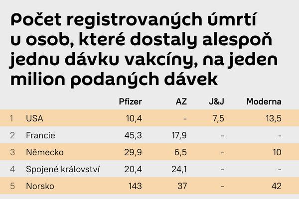 Počet registrovaných úmrtí - Sputnik Česká republika