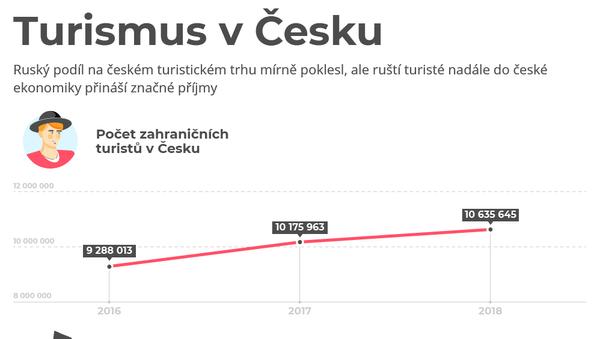 Turismus v Česku - Sputnik Česká republika