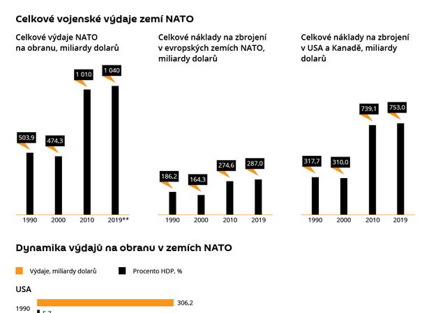 Vojenské výdaje NATO
