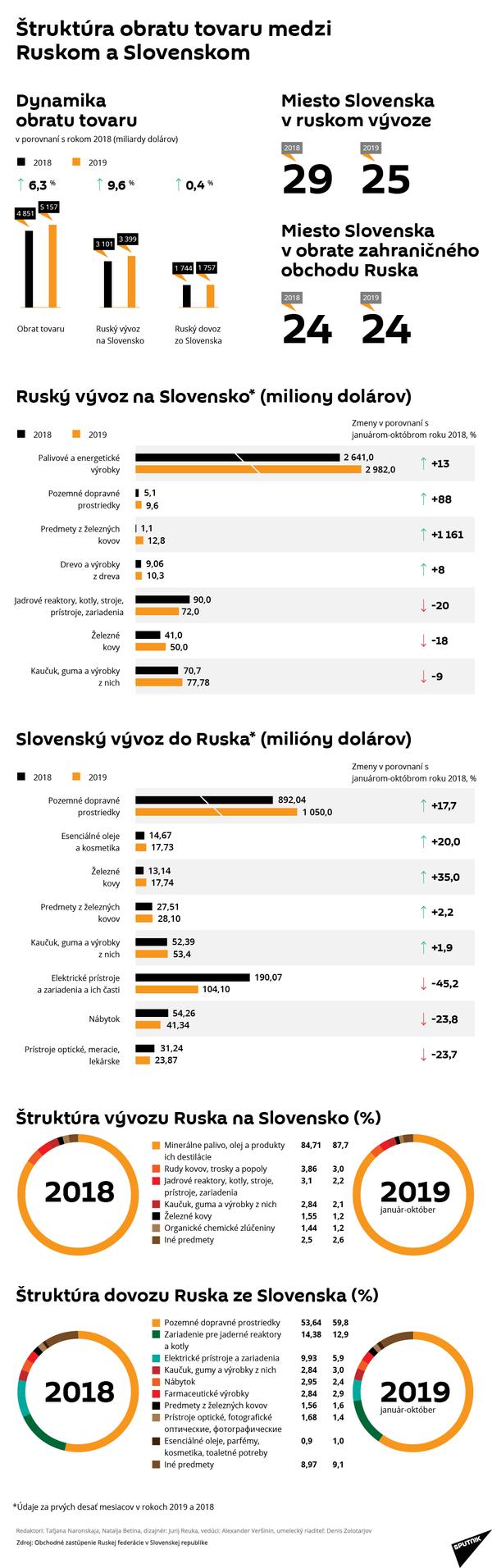 Štruktúra obratu tovaru medzi Ruskom a Slovenskom - Sputnik Česká republika