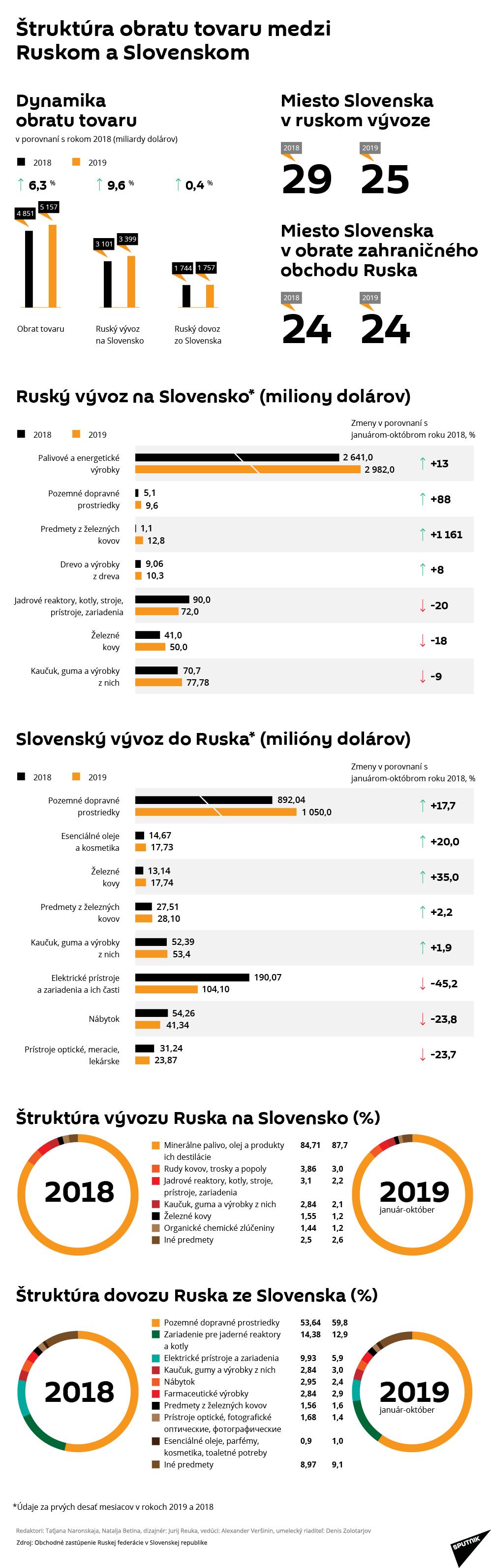 Štruktúra obratu tovaru medzi Ruskom a Slovenskom