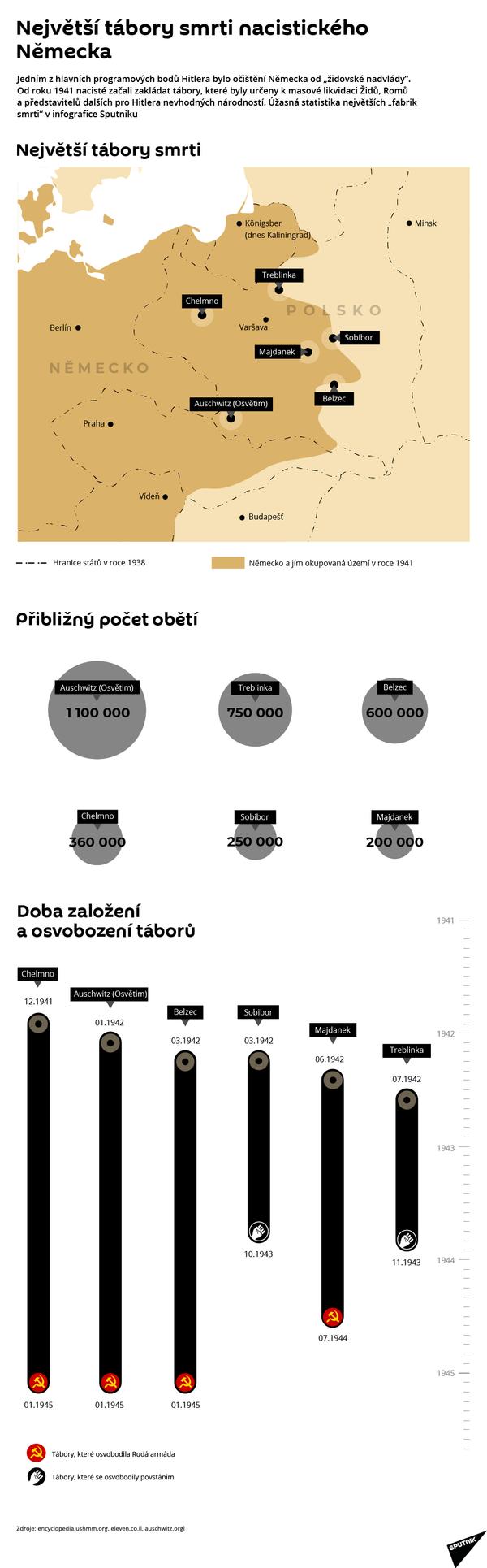 Tábory smrti - Sputnik Česká republika