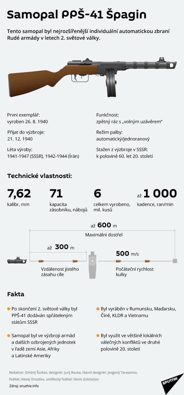 Samopal PPŠ-41 Špagin - Sputnik Česká republika