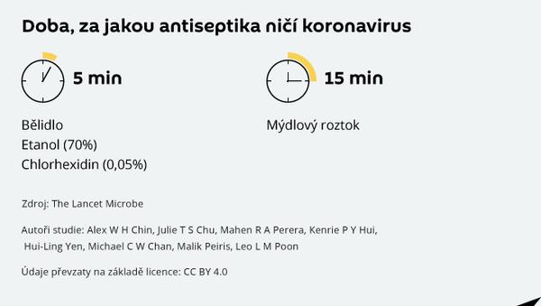 Jak dlouho přežije covid-19? - Sputnik Česká republika