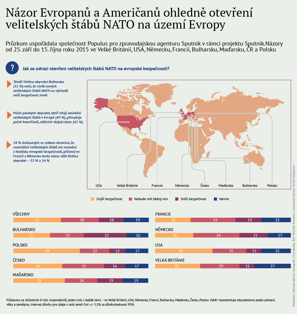 Jak se odrazí otevření velitelských štábů NATO na evropské bezpečnosti?