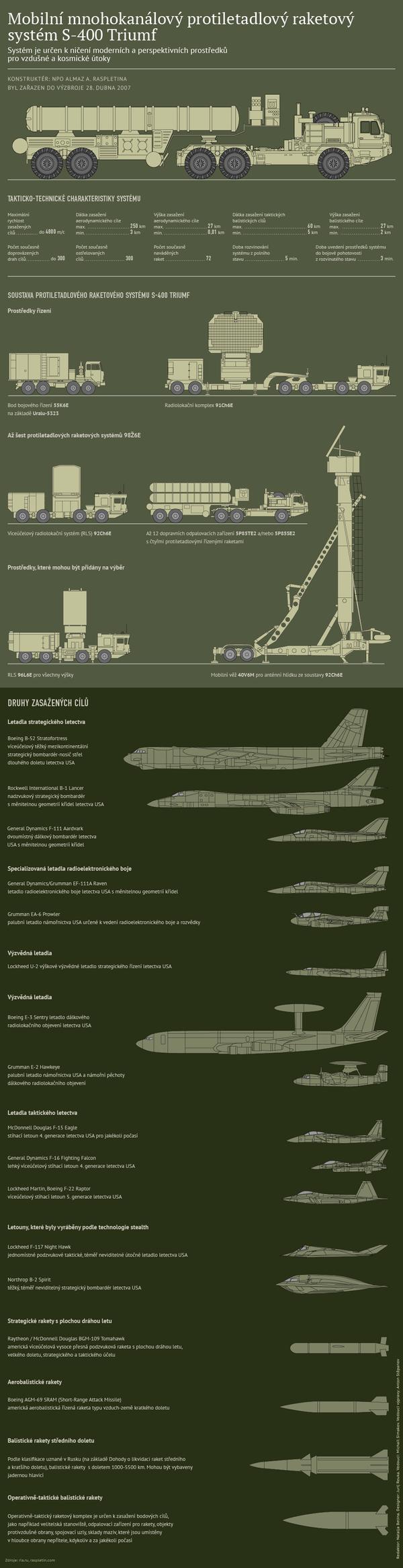 Protiletadlový systém S-400 Triumf - Sputnik Česká republika