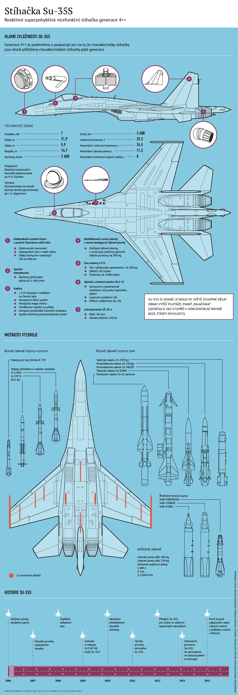 Zvláštnosti a možnosti stíhačky Su-35S