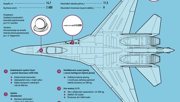 Zvláštnosti a možnosti stíhačky Su-35S - Sputnik Česká republika