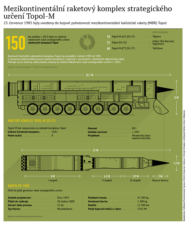 Charakteristiky raketového komplexu Topol-M - Sputnik Česká republika