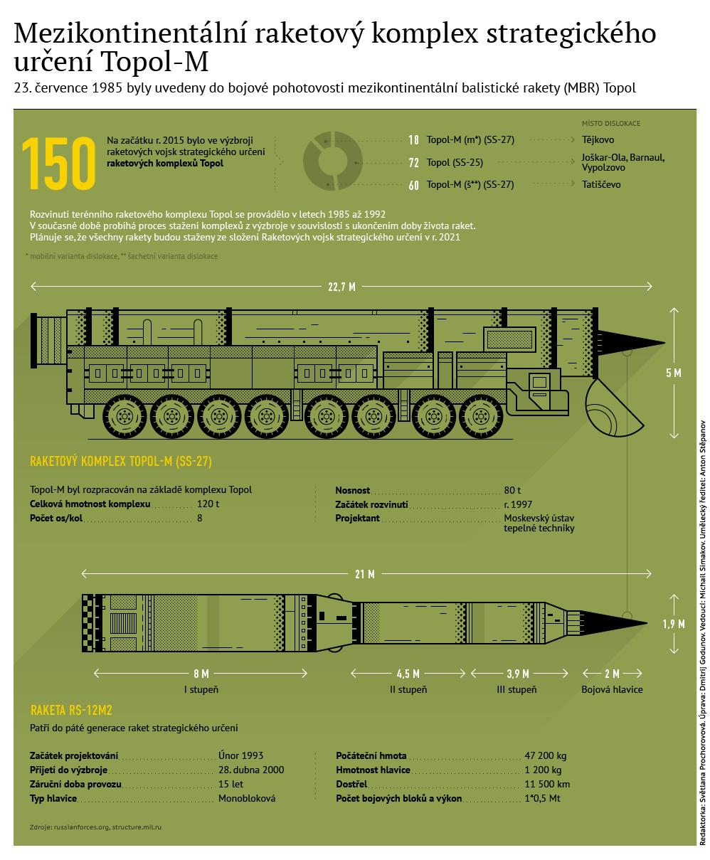 Charakteristiky raketového komplexu Topol-M